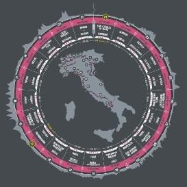 Giro d'italia expo 2015